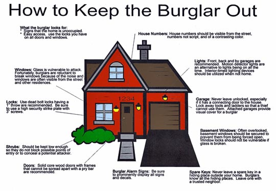 Burglary Prevention Security Systems Joplin Mo